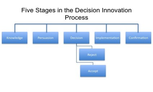 four stages of innovation process Understand the constituent elements of the entrepreneurial process business through its early evolutionary stages is an innovation process that mobilizes.
